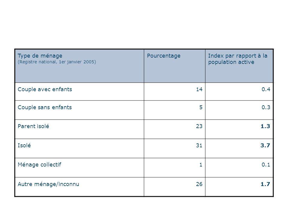 Type de ménage (Registre national, 1er janvier 2005) PourcentageIndex par rapport à la population active Couple avec enfants140.4 Couple sans enfants50.3 Parent isolé231.3 Isolé313.7 Ménage collectif10.1 Autre ménage/inconnu261.7