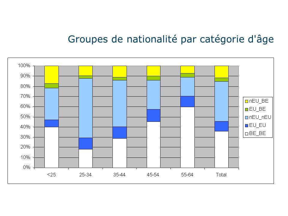 Groupes de nationalité par catégorie d âge