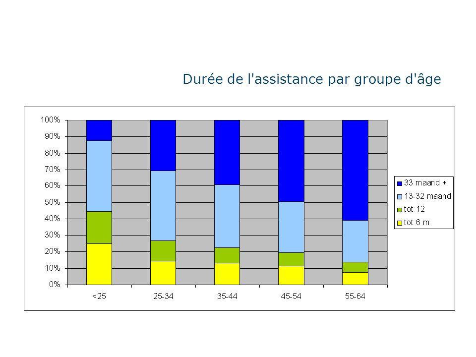 Durée de l assistance par groupe d âge