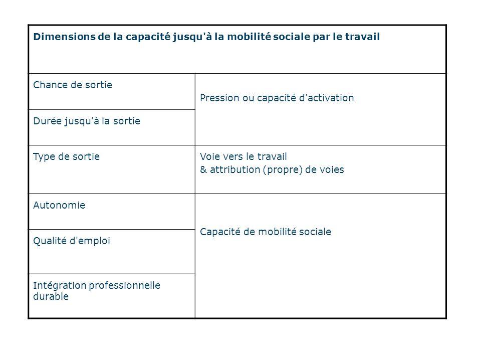 Dimensions de la capacité jusqu à la mobilité sociale par le travail Chance de sortie Pression ou capacité d activation Durée jusqu à la sortie Type de sortieVoie vers le travail & attribution (propre) de voies Autonomie Capacité de mobilité sociale Qualité d emploi Intégration professionnelle durable