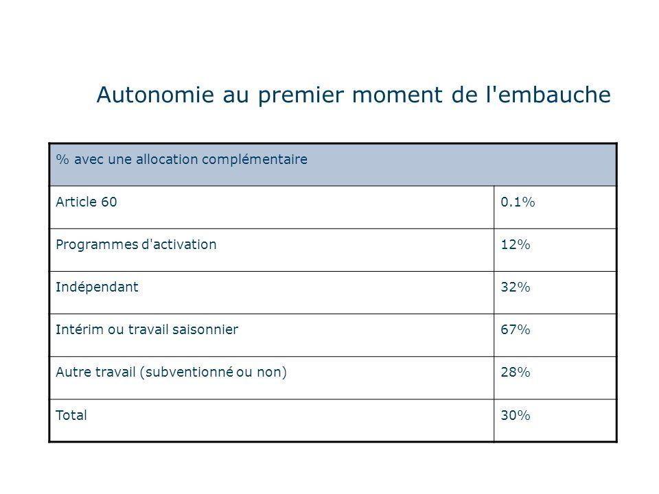 Autonomie au premier moment de l embauche % avec une allocation complémentaire Article 600.1% Programmes d activation12% Indépendant32% Intérim ou travail saisonnier67% Autre travail (subventionné ou non)28% Total30%