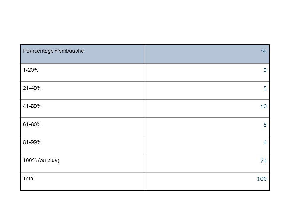Pourcentage d embauche % 1-20% 3 21-40% 5 41-60% 10 61-80% 5 81-99% 4 100% (ou plus) 74 Total 100