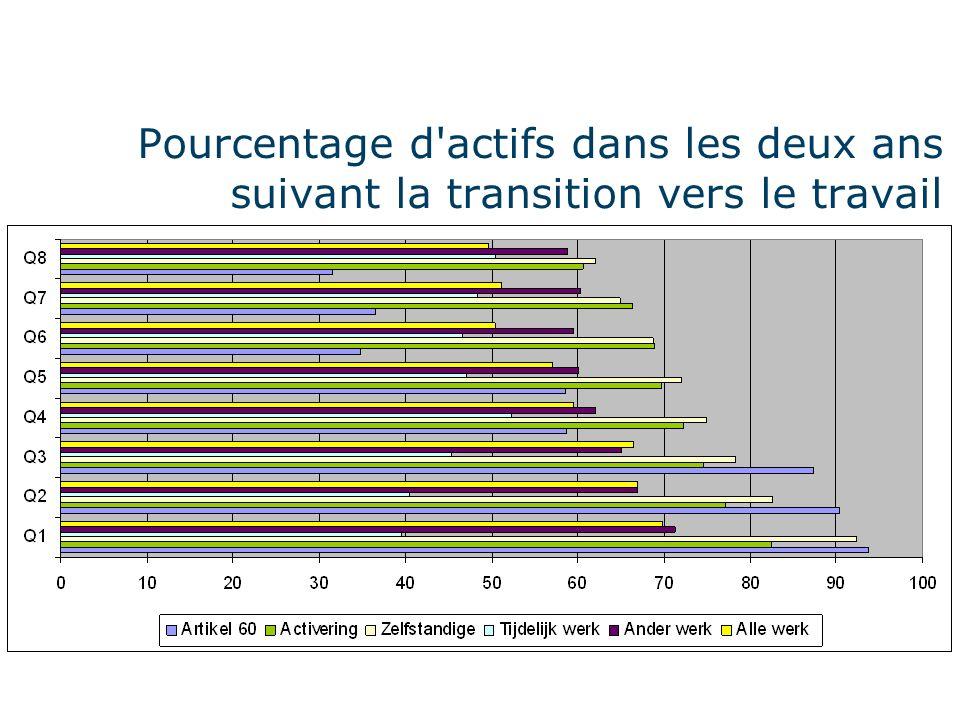 Pourcentage d actifs dans les deux ans suivant la transition vers le travail