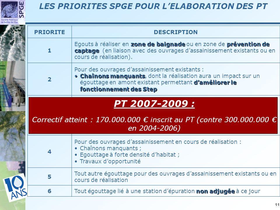 11 PRIORITEDESCRIPTION 1 zone de baignade prévention de captage Egouts à réaliser en zone de baignade ou en zone de prévention de captage (en liaison avec des ouvrages dassainissement existants ou en cours de réalisation).