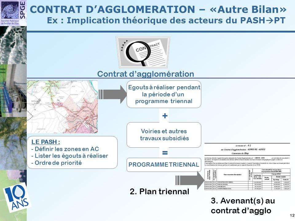 12 CONTRAT DAGGLOMERATION – «Autre Bilan» Ex : Implication théorique des acteurs du PASH PT 1.PASH 3.