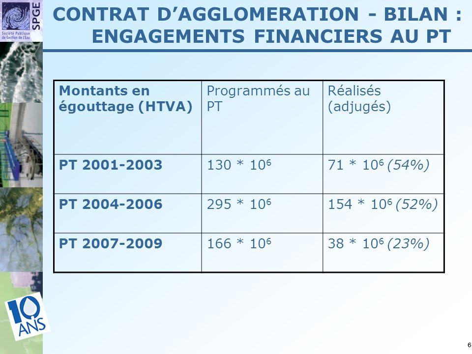 6 Montants en égouttage (HTVA) Programmés au PT Réalisés (adjugés) PT 2001-2003130 * 10 6 71 * 10 6 (54%) PT 2004-2006295 * 10 6 154 * 10 6 (52%) PT 2007-2009166 * 10 6 38 * 10 6 (23%) CONTRAT DAGGLOMERATION - BILAN : ENGAGEMENTS FINANCIERS AU PT