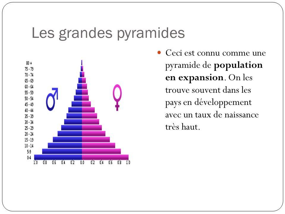 Les grandes pyramides Ceci est connu comme une pyramide de population en expansion. On les trouve souvent dans les pays en développement avec un taux