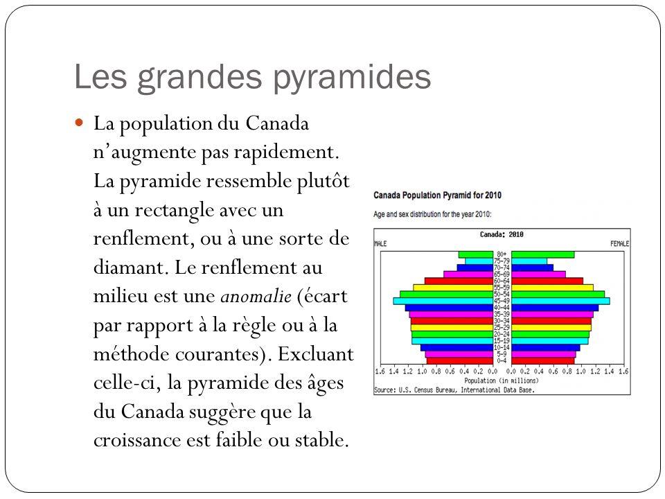 Les grandes pyramides La population du Canada naugmente pas rapidement. La pyramide ressemble plutôt à un rectangle avec un renflement, ou à une sorte