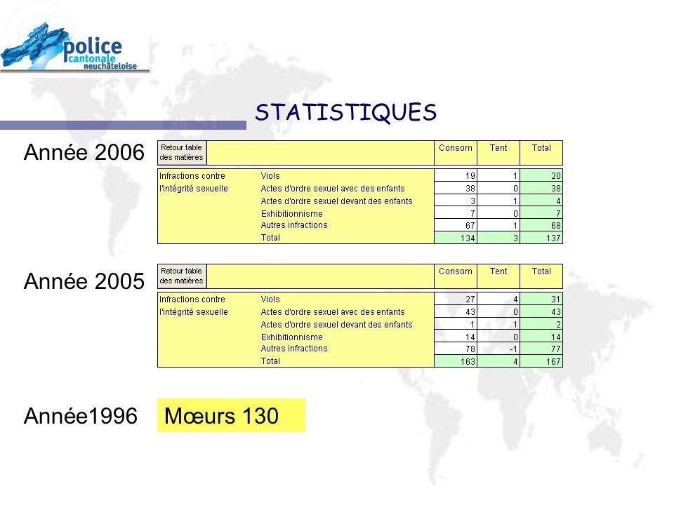 Année 2006 Année 2005 STATISTIQUES Mœurs 130Année1996