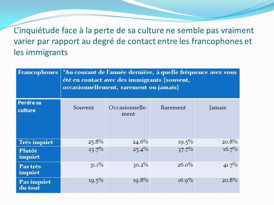 Linquiétude face à la perte de sa culture ne semble pas vraiment varier par rapport au degré de contact entre les francophones et les immigrants Francophones *Au courant de lannée dernière, à quelle fréquence avez vous été en contact avec des immigrants {souvent, occasionnellement, rarement ou jamais} Perdre sa culture Souvent Occasionnelle- ment RarementJamais Très inquiet 25.8%24.6%19.5%20.8% Plutôt inquiet 23.7%25.4%37.7%16.7% Pas très inquiet 31.1%30.2%26.0%41.7% Pas inquiet du tout 19.5%19.8%16.9%20.8%