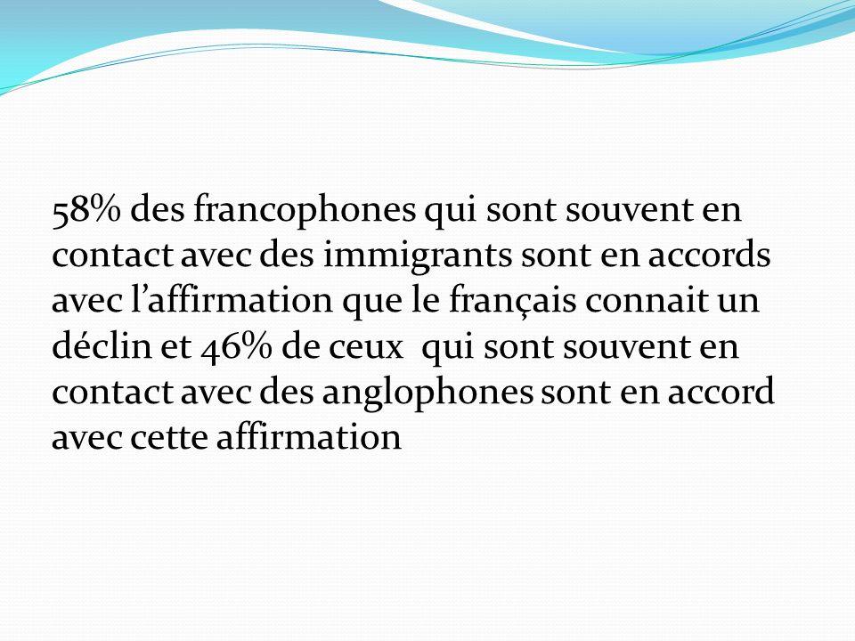 58% des francophones qui sont souvent en contact avec des immigrants sont en accords avec laffirmation que le français connait un déclin et 46% de ceux qui sont souvent en contact avec des anglophones sont en accord avec cette affirmation