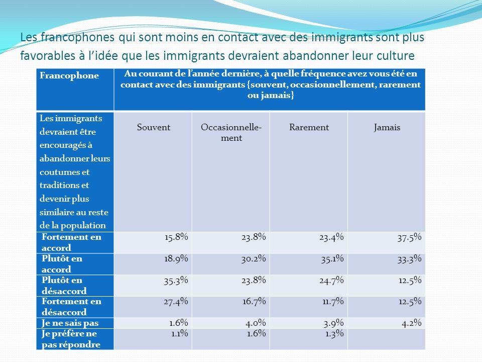 Les francophones qui sont moins en contact avec des immigrants sont plus favorables à lidée que les immigrants devraient abandonner leur culture Francophone Au courant de lannée dernière, à quelle fréquence avez vous été en contact avec des immigrants {souvent, occasionnellement, rarement ou jamais} Les immigrants devraient être encouragés à abandonner leurs coutumes et traditions et devenir plus similaire au reste de la population SouventOccasionnelle- ment RarementJamais Fortement en accord 15.8%23.8%23.4%37.5% Plutôt en accord 18.9%30.2%35.1%33.3% Plutôt en désaccord 35.3%23.8%24.7%12.5% Fortement en désaccord 27.4%16.7%11.7%12.5% Je ne sais pas 1.6%4.0%3.9%4.2% Je préfère ne pas répondre 1.1%1.6%1.3%