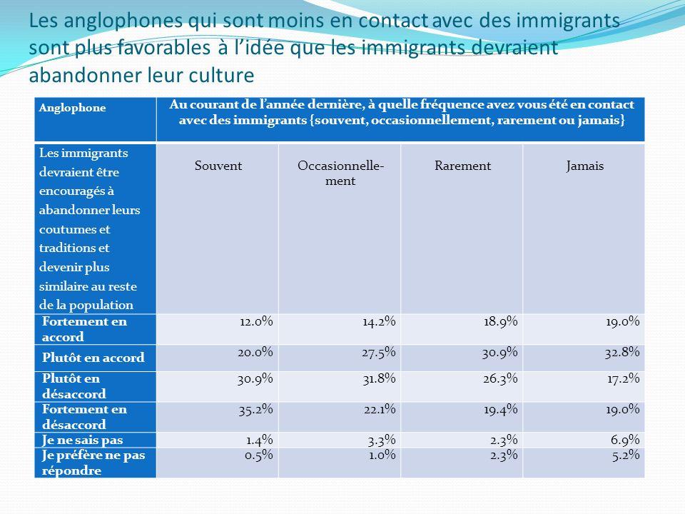Les anglophones qui sont moins en contact avec des immigrants sont plus favorables à lidée que les immigrants devraient abandonner leur culture Anglophone Au courant de lannée dernière, à quelle fréquence avez vous été en contact avec des immigrants {souvent, occasionnellement, rarement ou jamais} Les immigrants devraient être encouragés à abandonner leurs coutumes et traditions et devenir plus similaire au reste de la population SouventOccasionnelle- ment RarementJamais Fortement en accord 12.0%14.2%18.9%19.0% Plutôt en accord 20.0%27.5%30.9%32.8% Plutôt en désaccord 30.9%31.8%26.3%17.2% Fortement en désaccord 35.2%22.1%19.4%19.0% Je ne sais pas 1.4%3.3%2.3%6.9% Je préfère ne pas répondre 0.5%1.0%2.3%5.2%