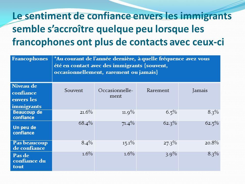 Le sentiment de confiance envers les immigrants semble saccroître quelque peu lorsque les francophones ont plus de contacts avec ceux-ci Francophones *Au courant de lannée dernière, à quelle fréquence avez vous été en contact avec des immigrants {souvent, occasionnellement, rarement ou jamais} Niveau de confiance envers les immigrants Souvent Occasionnelle- ment RarementJamais Beaucoup de confiance 21.6%11.9%6.5%8.3% Un peu de confiance 68.4%71.4%62.3%62.5% Pas beaucoup de confiance 8.4%15.1%27.3%20.8% Pas de confiance du tout 1.6% 3.9%8.3%