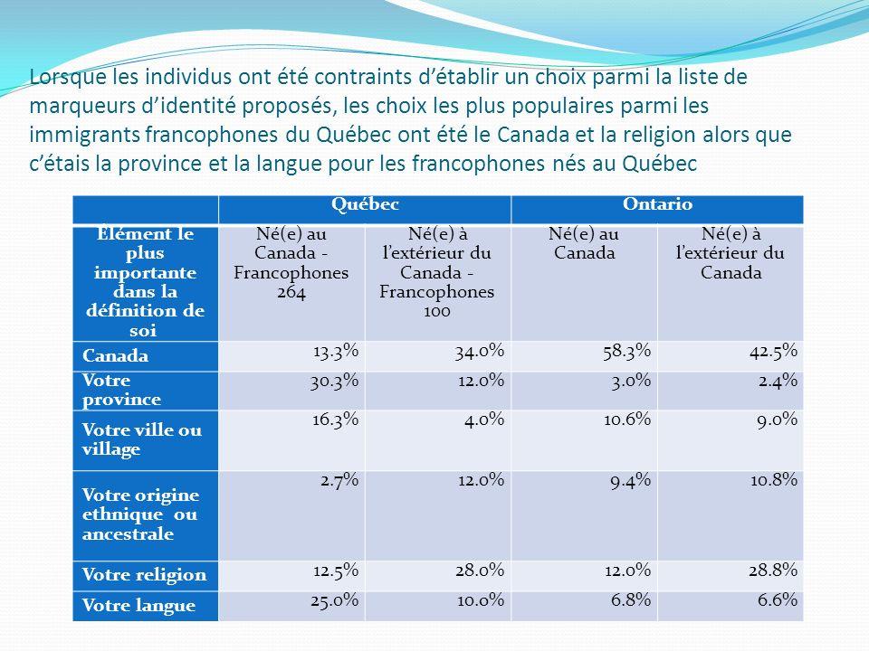 Lorsque les individus ont été contraints détablir un choix parmi la liste de marqueurs didentité proposés, les choix les plus populaires parmi les immigrants francophones du Québec ont été le Canada et la religion alors que cétais la province et la langue pour les francophones nés au Québec QuébecOntario Élément le plus importante dans la définition de soi Né(e) au Canada - Francophones 264 Né(e) à lextérieur du Canada - Francophones 100 Né(e) au Canada Né(e) à lextérieur du Canada Canada 13.3%34.0%58.3%42.5% Votre province 30.3%12.0%3.0%2.4% Votre ville ou village 16.3%4.0%10.6%9.0% Votre origine ethnique ou ancestrale 2.7%12.0%9.4%10.8% Votre religion 12.5%28.0%12.0%28.8% Votre langue 25.0%10.o%6.8%6.6%