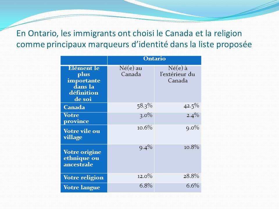 En Ontario, les immigrants ont choisi le Canada et la religion comme principaux marqueurs didentité dans la liste proposée Ontario Élément le plus importante dans la définition de soi Né(e) au Canada Né(e) à lextérieur du Canada Canada 58.3%42.5% Votre province 3.0%2.4% Votre vile ou village 10.6%9.0% Votre origine ethnique ou ancestrale 9.4%10.8% Votre religion 12.0%28.8% Votre langue 6.8%6.6%
