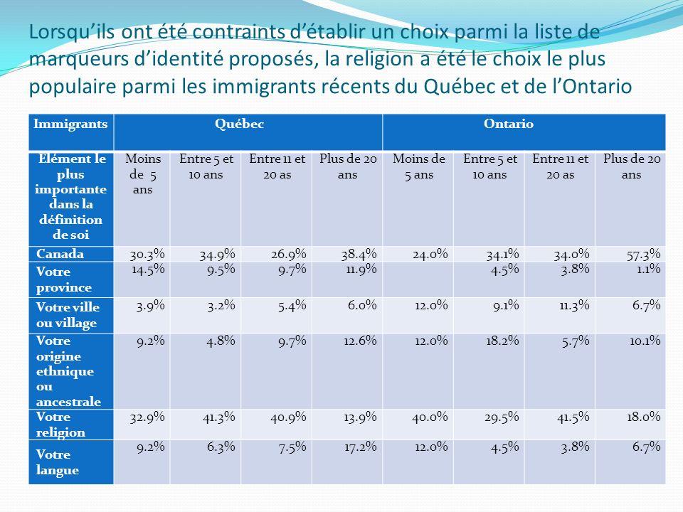 Lorsquils ont été contraints détablir un choix parmi la liste de marqueurs didentité proposés, la religion a été le choix le plus populaire parmi les immigrants récents du Québec et de lOntario Immigrants Québec Ontario Élément le plus importante dans la définition de soi Moins de 5 ans Entre 5 et 10 ans Entre 11 et 20 as Plus de 20 ans Moins de 5 ans Entre 5 et 10 ans Entre 11 et 20 as Plus de 20 ans Canada 30.3%34.9%26.9%38.4%24.0%34.1%34.0%57.3% Votre province 14.5%9.5%9.7%11.9% 4.5%3.8%1.1% Votre ville ou village 3.9%3.2%5.4%6.0%12.0%9.1%11.3%6.7% Votre origine ethnique ou ancestrale 9.2%4.8%9.7%12.6%12.0%18.2%5.7%10.1% Votre religion 32.9%41.3%40.9%13.9%40.0%29.5%41.5%18.0% Votre langue 9.2%6.3%7.5%17.2%12.0%4.5%3.8%6.7%