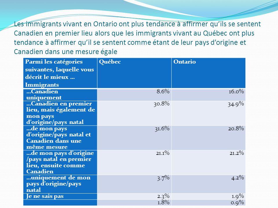 Les immigrants vivant en Ontario ont plus tendance à affirmer quils se sentent Canadien en premier lieu alors que les immigrants vivant au Québec ont plus tendance à affirmer quil se sentent comme étant de leur pays dorigine et Canadien dans une mesure égale Parmi les catégories suivantes, laquelle vous décrit le mieux … Immigrants QuébecOntario …Canadien uniquement 8.6%16.0% …Canadien en premier lieu, mais également de mon pays dorigine/pays natal 30.8%34.9% …de mon pays dorigine/pays natal et Canadien dans une même mesure 31.6%20.8% …de mon pays dorigine /pays natal en premier lieu, ensuite comme Canadien 21.1%21.2% …uniquement de mon pays dorigine/pays natal 3.7%4.2% Je ne sais pas 2.3%1.9% 1.8%0.9%