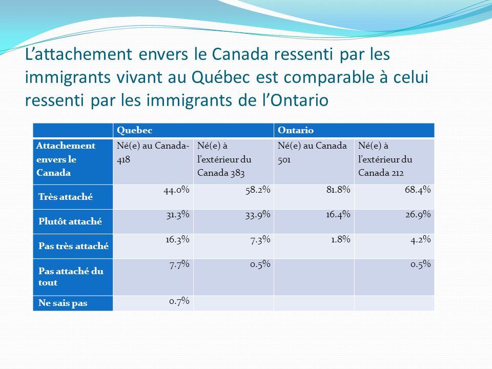 Lattachement envers le Canada ressenti par les immigrants vivant au Québec est comparable à celui ressenti par les immigrants de lOntario QuebecOntario Attachement envers le Canada Né(e) au Canada- 418 Né(e) à lextérieur du Canada 383 Né(e) au Canada 501 Né(e) à lextérieur du Canada 212 Très attaché 44.0%58.2%81.8%68.4% Plutôt attaché 31.3%33.9%16.4%26.9% Pas très attaché 16.3%7.3%1.8%4.2% Pas attaché du tout 7.7%0.5% Ne sais pas 0.7%