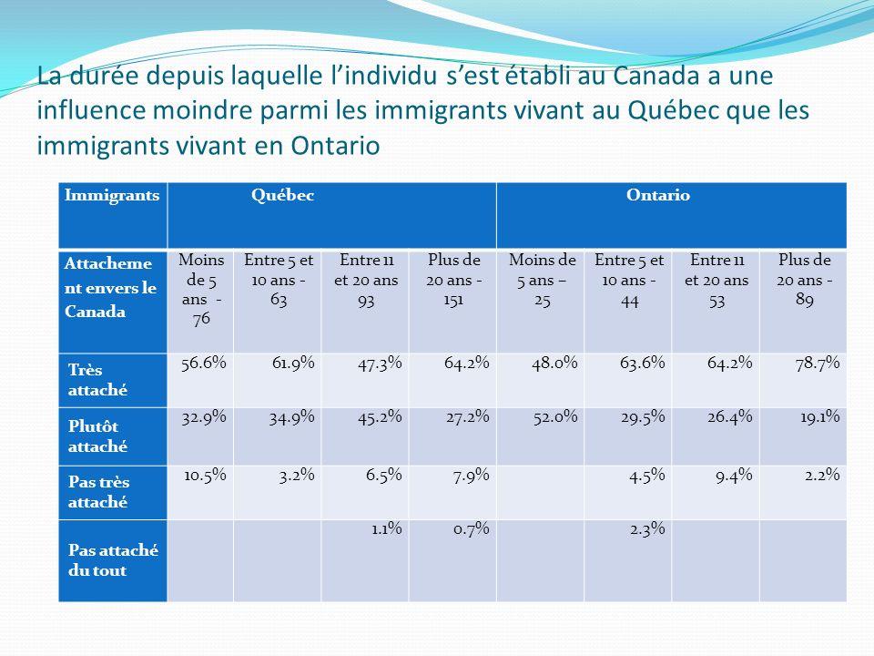 La durée depuis laquelle lindividu sest établi au Canada a une influence moindre parmi les immigrants vivant au Québec que les immigrants vivant en Ontario Immigrants Québec Ontario Attacheme nt envers le Canada Moins de 5 ans - 76 Entre 5 et 10 ans - 63 Entre 11 et 20 ans 93 Plus de 20 ans - 151 Moins de 5 ans – 25 Entre 5 et 10 ans - 44 Entre 11 et 20 ans 53 Plus de 20 ans - 89 Très attaché 56.6%61.9%47.3%64.2%48.0%63.6%64.2%78.7% Plutôt attaché 32.9%34.9%45.2%27.2%52.0%29.5%26.4%19.1% Pas très attaché 10.5%3.2%6.5%7.9% 4.5%9.4%2.2% Pas attaché du tout 1.1%0.7% 2.3%
