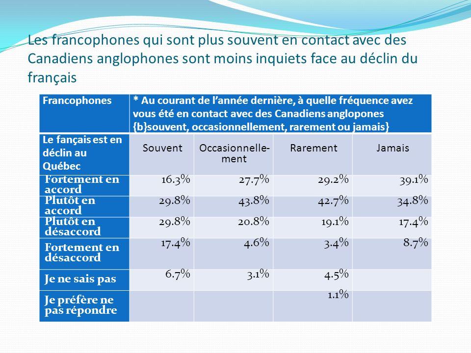 La crainte de perdre sa culture est moins forte chez les francophones qui sont souvent en contact avec des Canadiens anglophones Francophones * Au courant de lannée dernière, à quelle fréquence avez vous été en contact avec des Canadiens anglopones {souvent, occasionnellement, rarement ou jamais} Perdre sa culture Souvent 178 Occasionnelle - ment 130 Rarement 89 Jamais 23 Très inquiet 18.0%26.2%31.5%34.8% Plutôt inquiet 27.5%26.9%22.5%26.1% Pas très inquiet 32.0%29.2%30.3%26.1% Pas inquiet du tout 22.5%17.7%15.7%13.0%