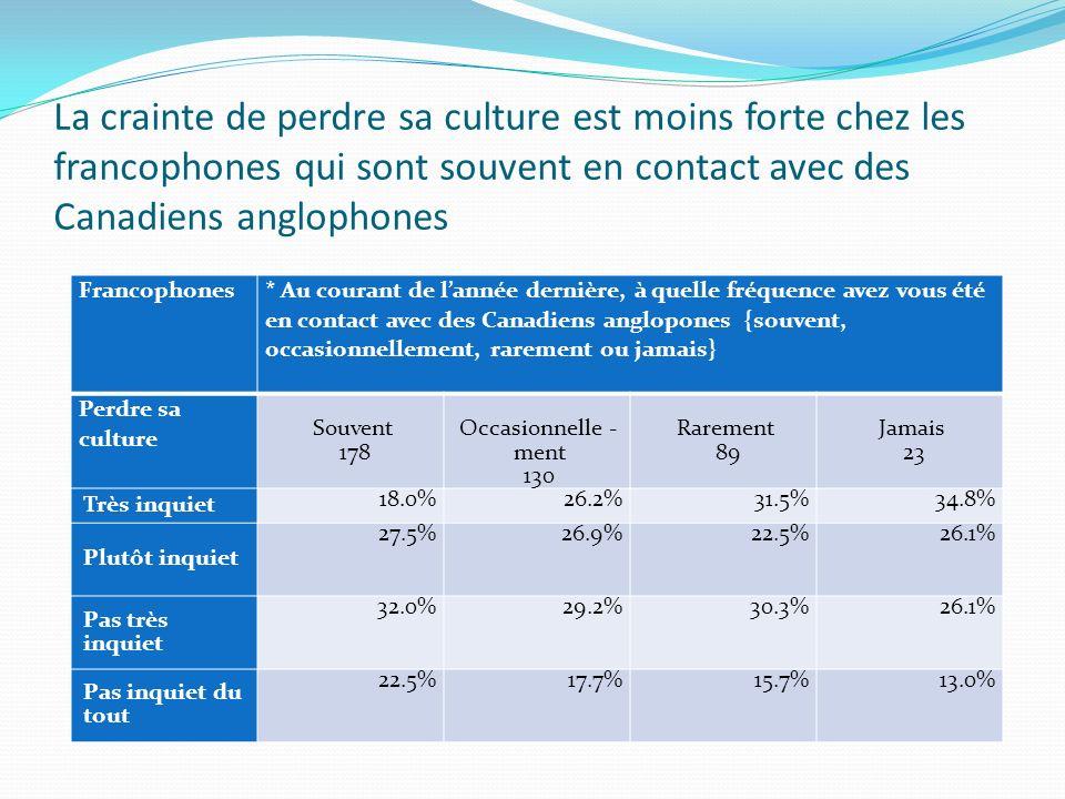 Le contact avec des immigrants et le déclin du français semblent varier de façon inconstante.