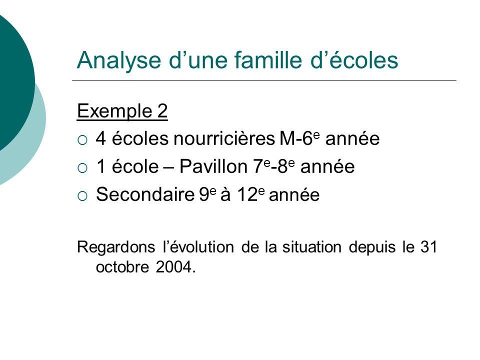 Analyse dune famille décoles Exemple 2 4 écoles nourricières M-6 e année 1 école – Pavillon 7 e -8 e année Secondaire 9 e à 12 e année Regardons lévol