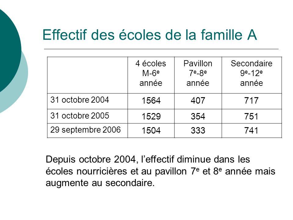 Effectif des écoles de la famille A 4 écoles M-6 e année Pavillon 7 e -8 e année Secondaire 9 e -12 e année 31 octobre 2004 1564407717 31 octobre 2005