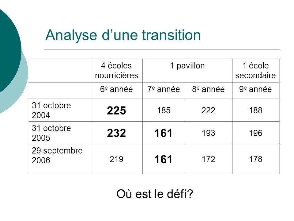 Analyse dune transition 4 écoles nourricières 1 pavillon1 école secondaire 6 e année7 e année8 e année9 e année 31 octobre 2004 225 185222188 31 octob
