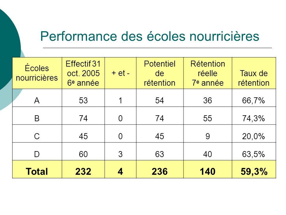 Performance des écoles nourricières Écoles nourricières Effectif 31 oct. 2005 6 e année + et - Potentiel de rétention Rétention réelle 7 e année Taux