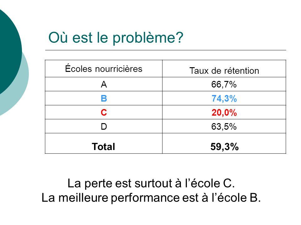 Où est le problème? Écoles nourricières Taux de rétention A66,7% B74,3% C20,0% D63,5% Total59,3% La perte est surtout à lécole C. La meilleure perform