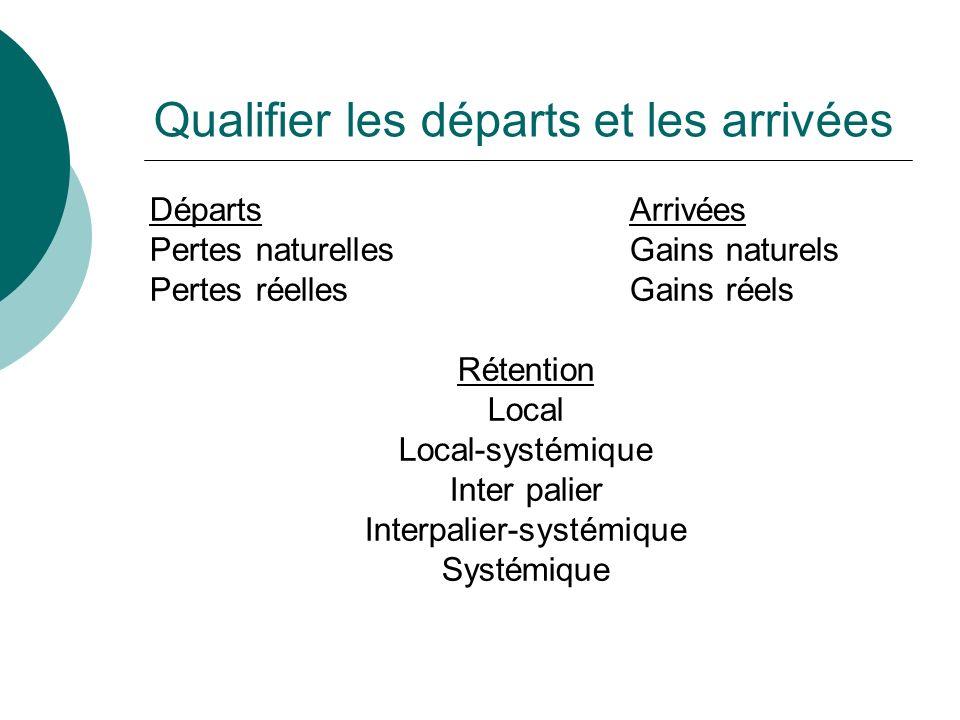 Qualifier les départs et les arrivées Départs Arrivées Pertes naturelles Gains naturels Pertes réelles Gains réels Rétention Local Local-systémique In