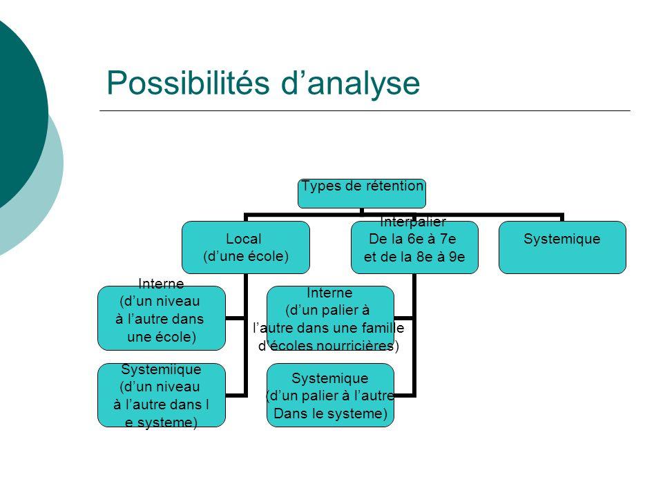 Possibilités danalyse Types de rétention Local (dune école) Interne (dun niveau à lautre dans une école) Systemiique (dun niveau à lautre dans l e sys