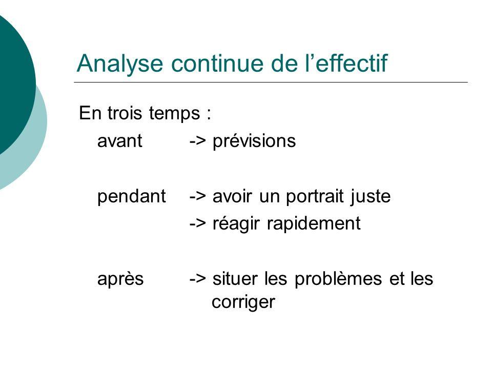 Analyse continue de leffectif En trois temps : avant-> prévisions pendant -> avoir un portrait juste -> réagir rapidement après -> situer les problèmes et les corriger