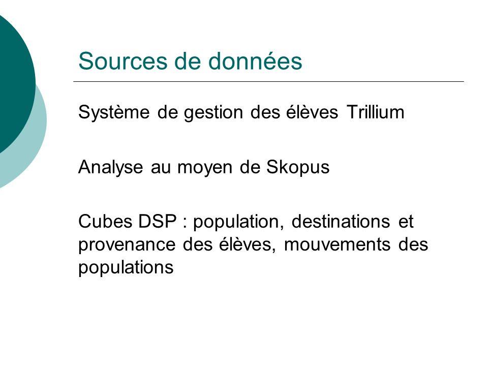 Sources de données Système de gestion des élèves Trillium Analyse au moyen de Skopus Cubes DSP : population, destinations et provenance des élèves, mouvements des populations