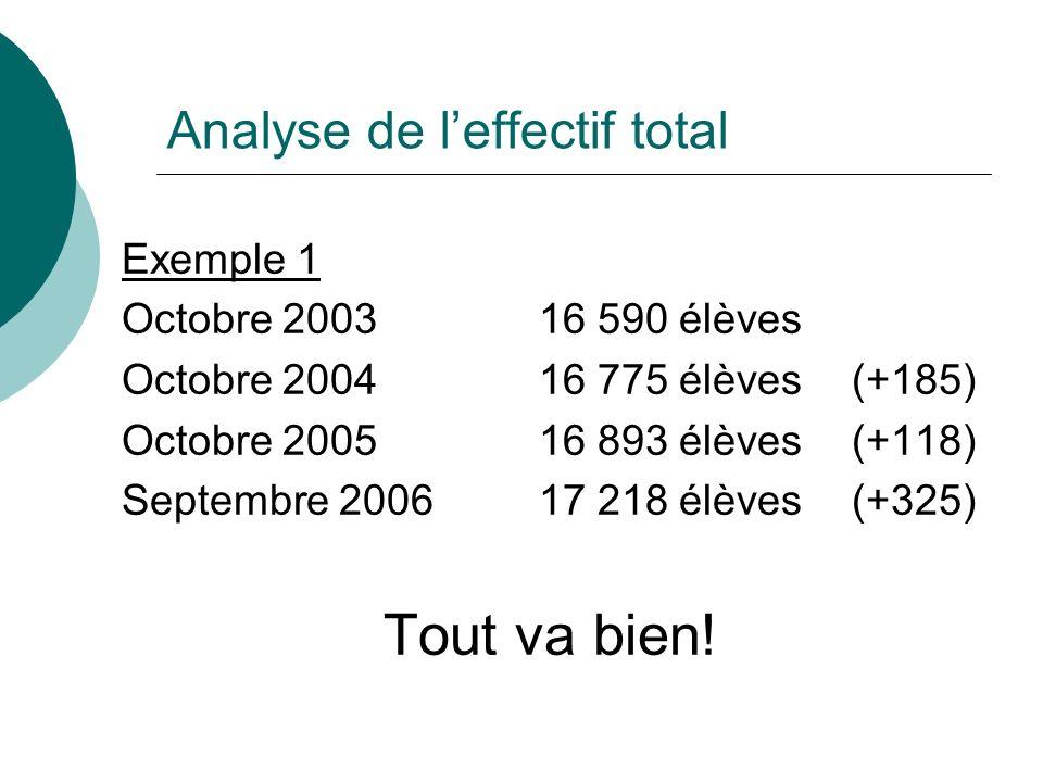 Analyse de leffectif total Exemple 1 Octobre 2003 16 590 élèves Octobre 2004 16 775 élèves(+185) Octobre 2005 16 893 élèves(+118) Septembre 200617 218 élèves(+325) Tout va bien!