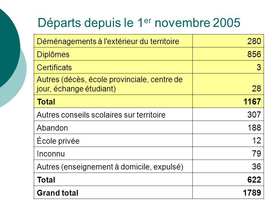 Départs depuis le 1 er novembre 2005 Déménagements à l'extérieur du territoire 280 Diplômes 856 Certificats 3 Autres (décès, école provinciale, centre