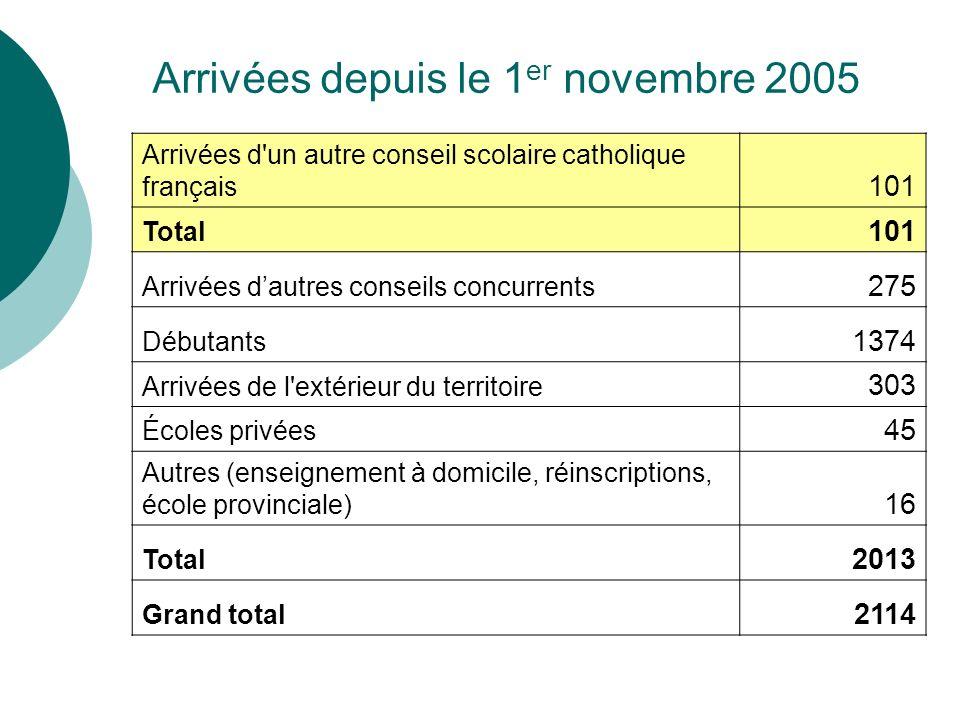Arrivées depuis le 1 er novembre 2005 Arrivées d'un autre conseil scolaire catholique français 101 Total 101 Arrivées dautres conseils concurrents 275