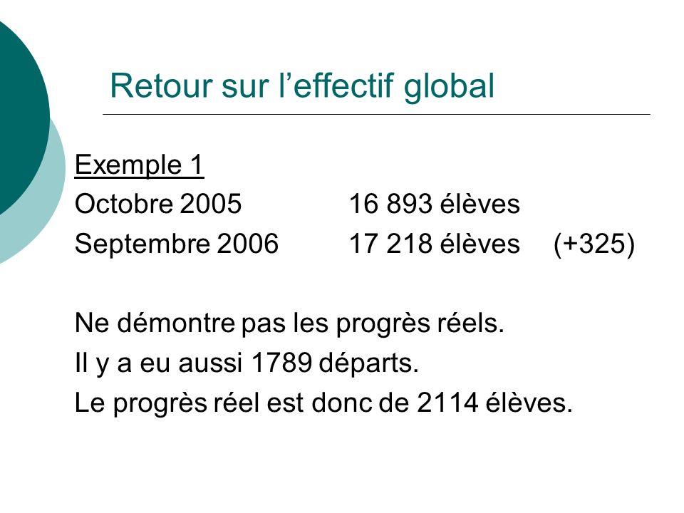 Retour sur leffectif global Exemple 1 Octobre 2005 16 893 élèves Septembre 200617 218 élèves(+325) Ne démontre pas les progrès réels. Il y a eu aussi
