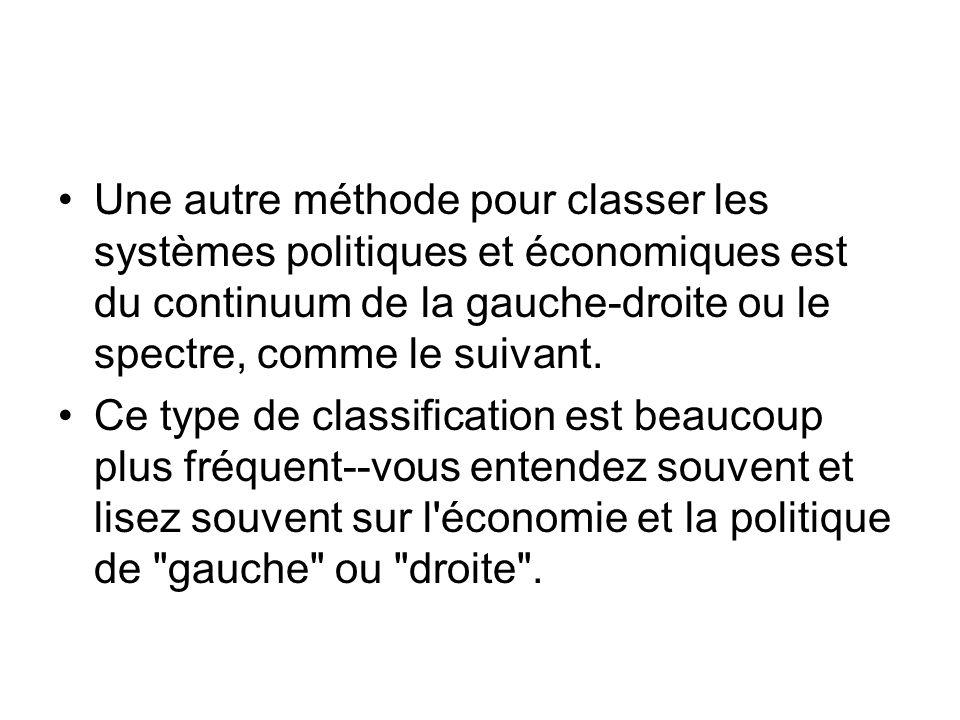 Une autre méthode pour classer les systèmes politiques et économiques est du continuum de la gauche-droite ou le spectre, comme le suivant. Ce type de