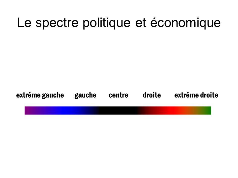 Le spectre politique et économique extrême gauche gauche centre droite extrême droite