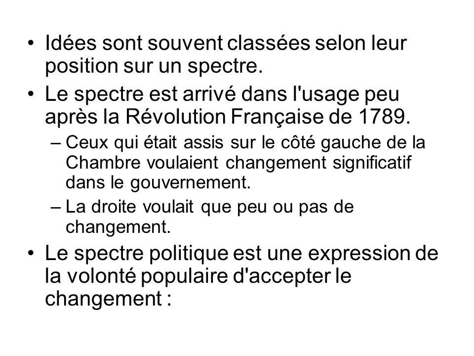 Idées sont souvent classées selon leur position sur un spectre. Le spectre est arrivé dans l'usage peu après la Révolution Française de 1789. –Ceux qu