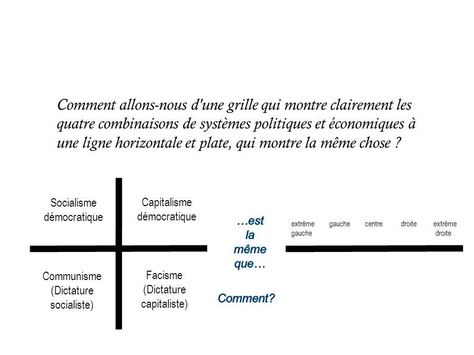 Comment allons-nous d'une grille qui montre clairement les quatre combinaisons de systèmes politiques et économiques à une ligne horizontale et plate,