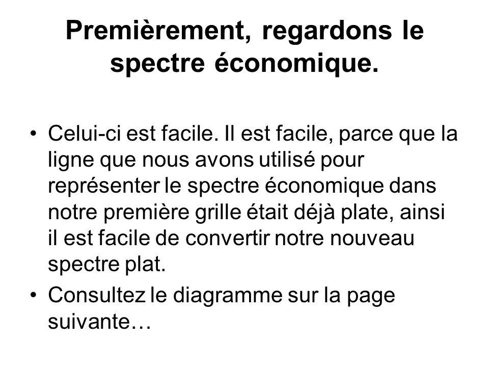Premièrement, regardons le spectre économique. Celui-ci est facile. Il est facile, parce que la ligne que nous avons utilisé pour représenter le spect