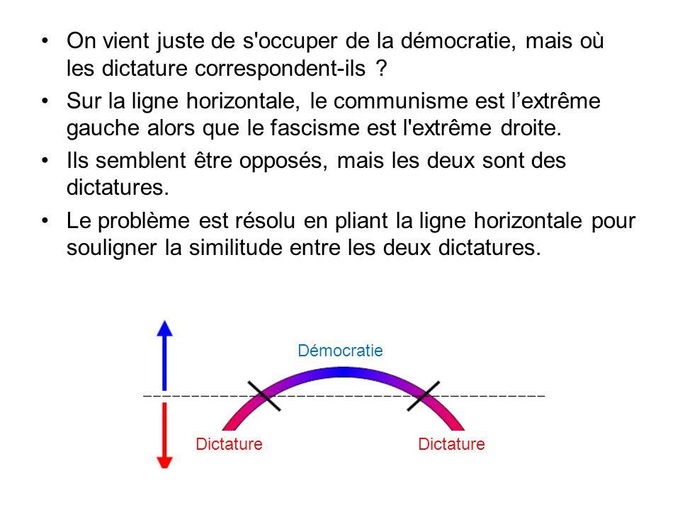 On vient juste de s'occuper de la démocratie, mais où les dictature correspondent-ils ? Sur la ligne horizontale, le communisme est lextrême gauche al