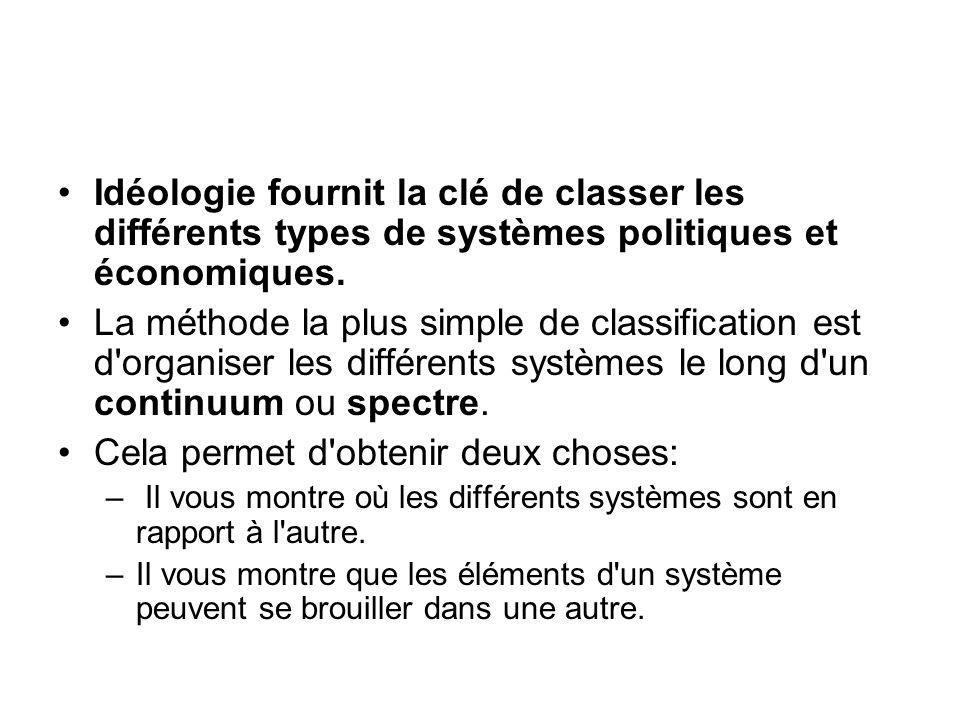 Idéologie fournit la clé de classer les différents types de systèmes politiques et économiques. La méthode la plus simple de classification est d'orga