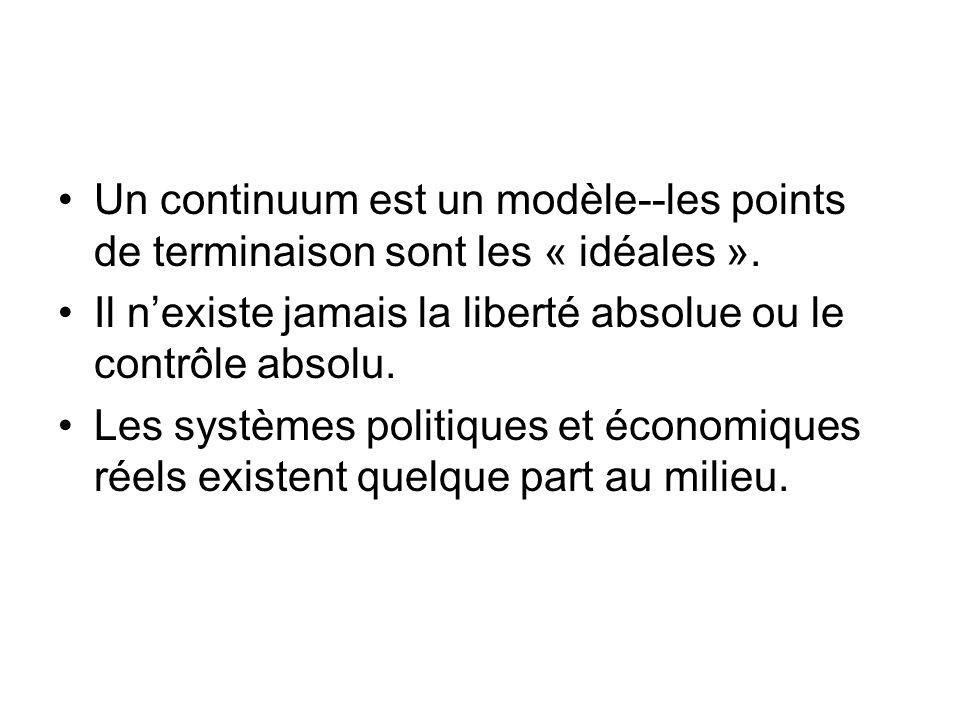 Un continuum est un modèle--les points de terminaison sont les « idéales ». Il nexiste jamais la liberté absolue ou le contrôle absolu. Les systèmes p