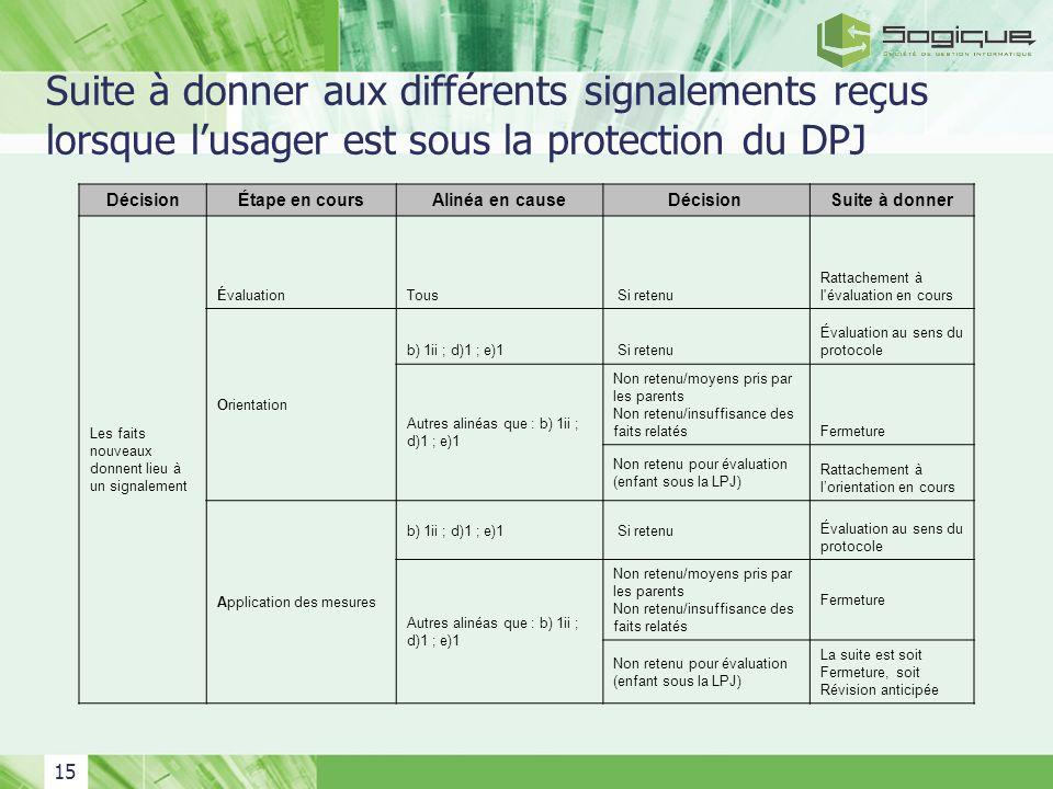 15 Suite à donner aux différents signalements reçus lorsque lusager est sous la protection du DPJ DécisionÉtape en coursAlinéa en causeDécision Suite