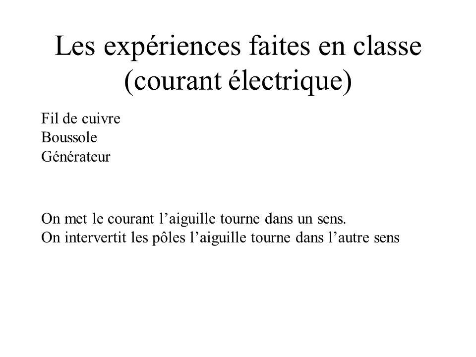 Les expériences faites en classe (courant électrique) Fil de cuivre Boussole Générateur On met le courant laiguille tourne dans un sens. On interverti