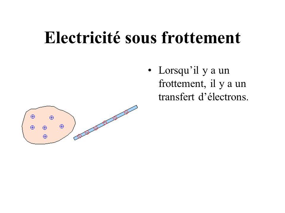 Electricité sous frottement Lorsquil y a un frottement, il y a un transfert délectrons.